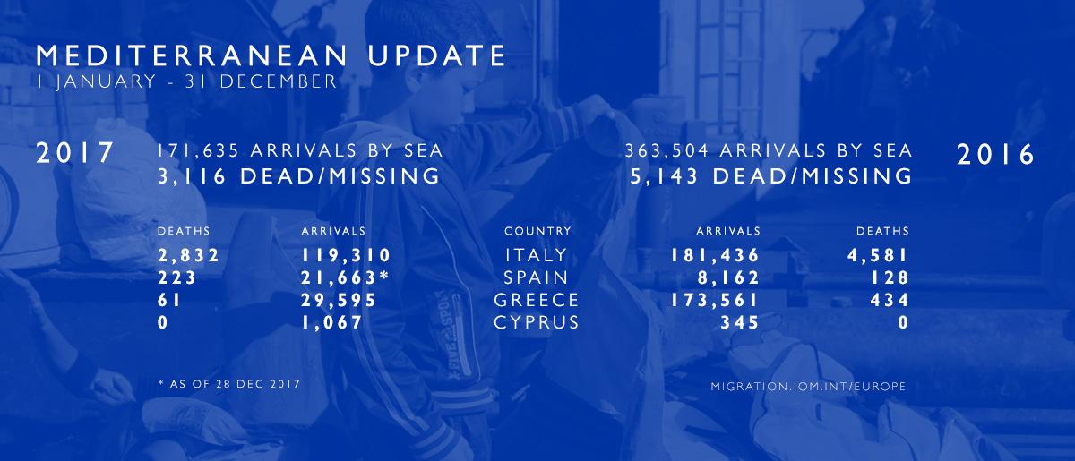 33.000 persoas morreran no Mediterráneo dende o ano 2000 segundo a OIM